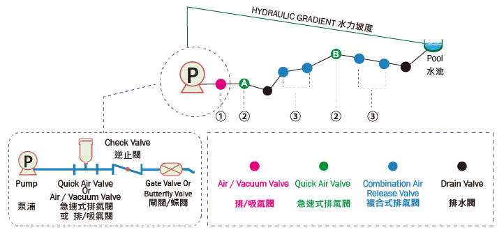 proimages/Air_Release_Valves/水利坡度.png